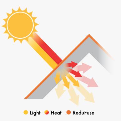 Redusol diffuse action spring